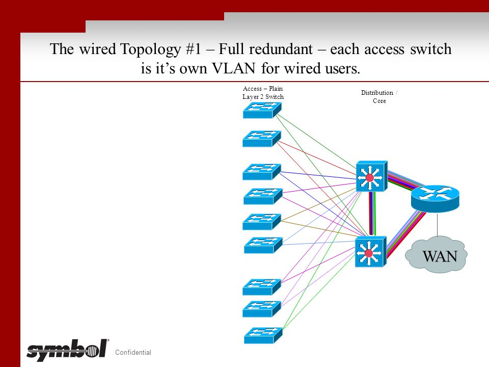 Confidential The wired Topology #1 – Full redundant – each access switch is it's own VLAN for wired users. Access – Plain Layer 2 Switch Distribution