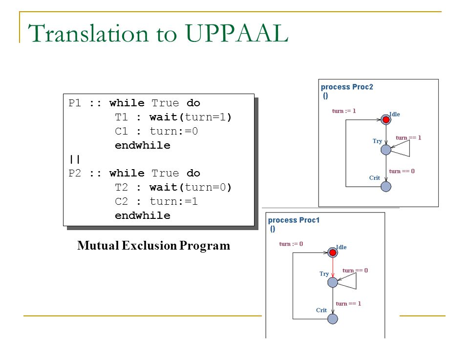 Translation to UPPAAL P1 :: while True do T1 : wait(turn=1) C1 : turn:=0 endwhile || P2 :: while True do T2 : wait(turn=0) C2 : turn:=1 endwhile P1 ::
