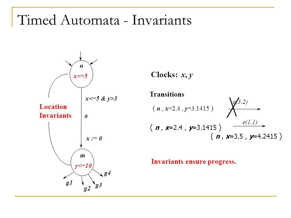 n m a Clocks: x, y x 3 x := 0 Transitions ( n, x=2.4, y=3.1415 ) ( n, x=3.5, y=4.2415 ) e(1.1) ( n, x=2.4, y=3.1415 ) e(3.2) x<=5 y<=10 Location Invar