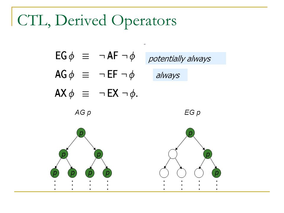 CTL, Derived Operators pp p... AG p pppp p p... EG p p always potentially always