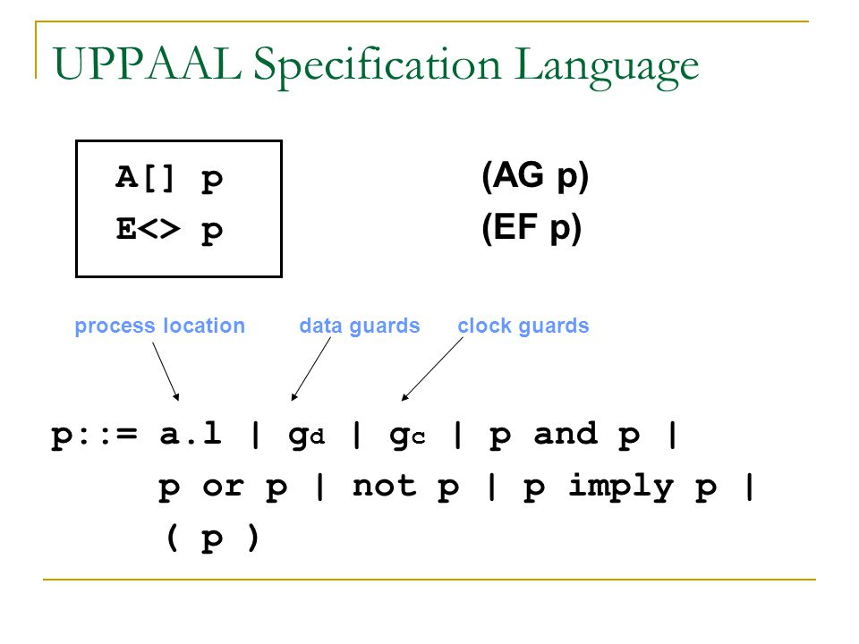 UPPAAL Specification Language A[] p (AG p) E<> p (EF p) p::= a.l | g d | g c | p and p | p or p | not p | p imply p | ( p ) clock guardsdata guardspro