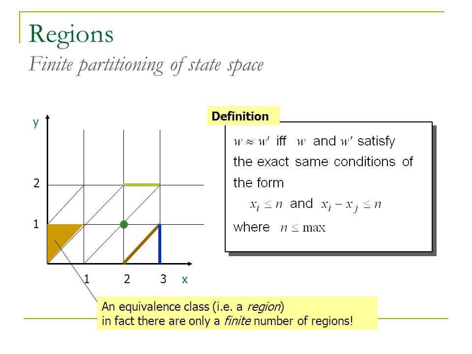 Regions Finite partitioning of state space x y Definition An equivalence class (i.e. a region) in fact there are only a finite number of regions! 123