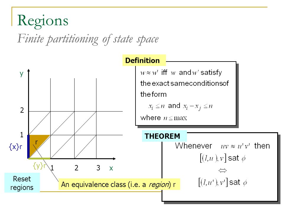 Regions Finite partitioning of state space x y Definition An equivalence class (i.e. a region) r {x}r {y}r r Reset regions THEOREM 123 1 2