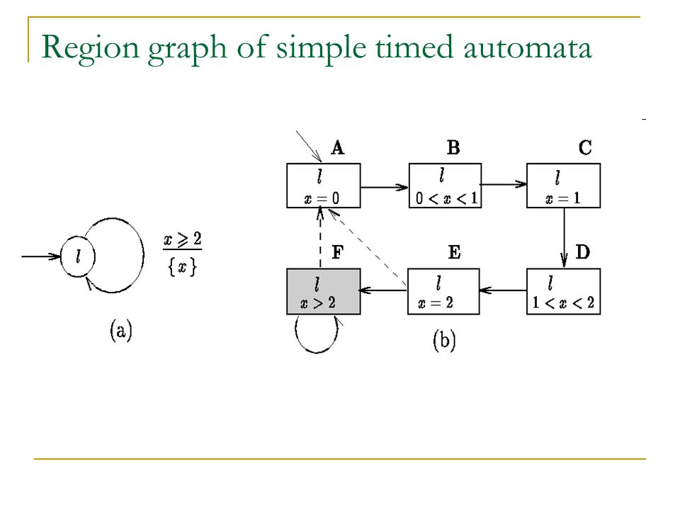 Region graph of simple timed automata