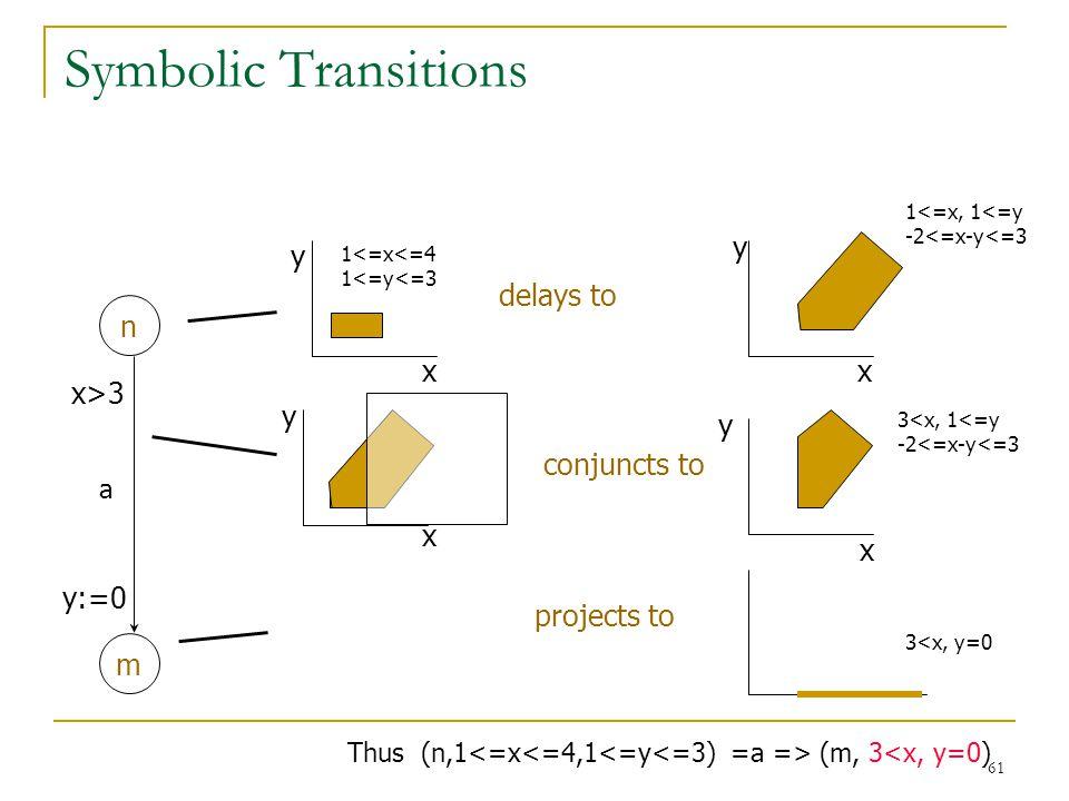 61 Symbolic Transitions n m x>3 y:=0 x y delays to x y x y conjuncts to x y projects to 1<=x<=4 1<=y<=3 1<=x, 1<=y -2<=x-y<=3 3<x, 1<=y -2<=x-y<=3 3<x