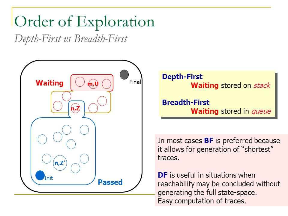 Order of Exploration Depth-First vs Breadth-First Passed Waiting Final Init n,Z' m,U n,Z Depth-First Waiting stored on stack Breadth-First Waiting sto