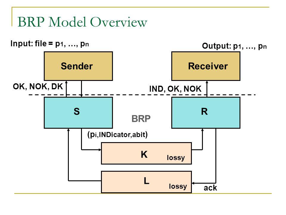BRP Model Overview SenderReceiver SR K L Input: file = p 1, …, p n ack (p i,INDicator,abit ) lossy OK, NOK, DK IND, OK, NOK Output: p 1, …, p n BRP