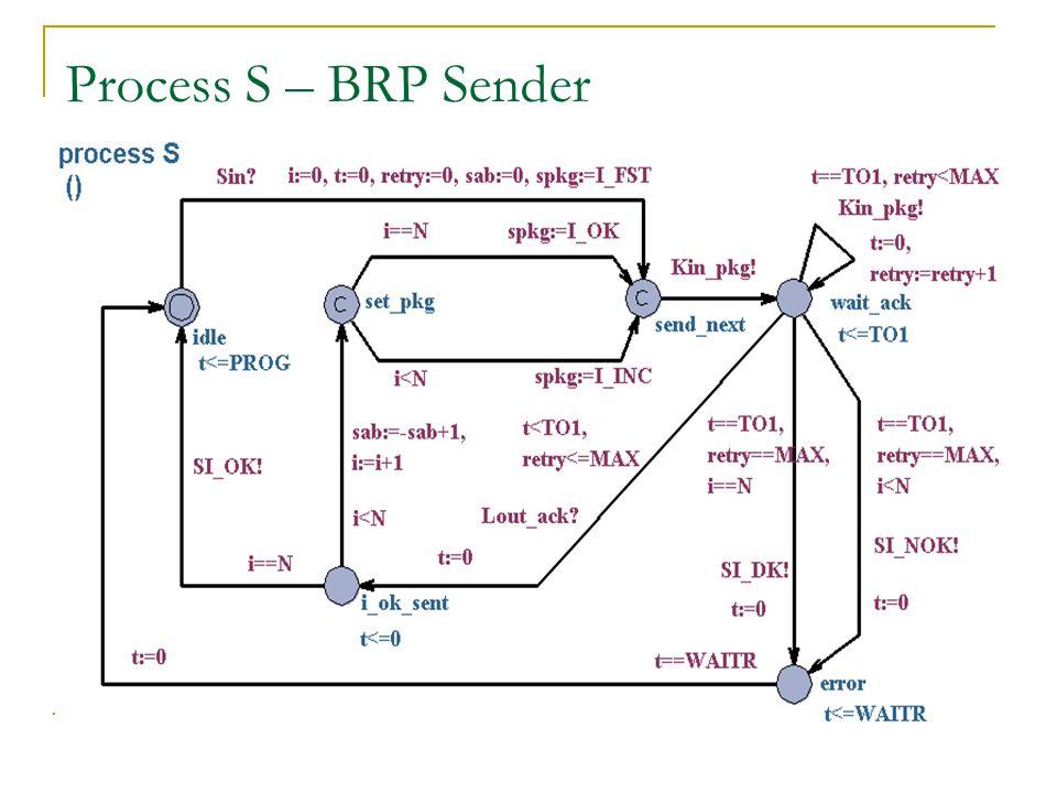 Process S – BRP Sender