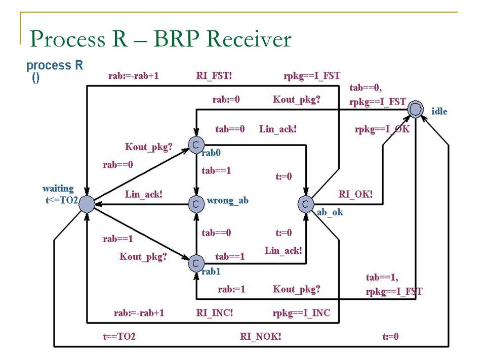 Process R – BRP Receiver