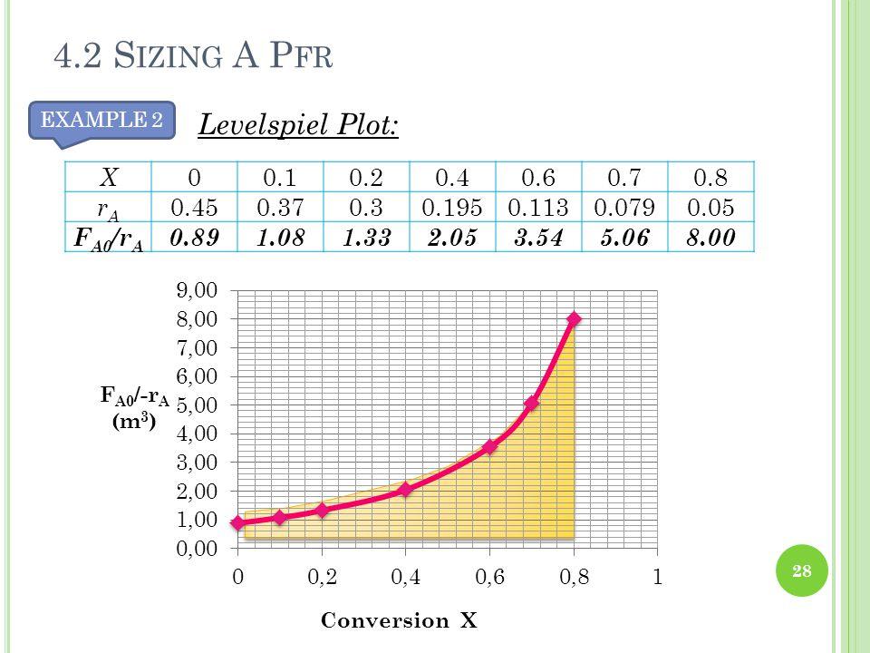 28 Levelspiel Plot: 4.2 S IZING A P FR EXAMPLE 2 X 00.10.20.40.60.70.8 rArA 0.450.370.30.1950.1130.0790.05 F A0 /r A 0.891.081.332.053.545.068.00