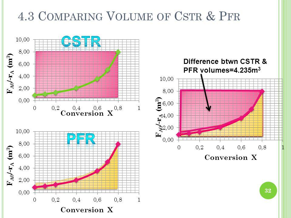 4.3 C OMPARING V OLUME OF C STR & P FR 32 Difference btwn CSTR & PFR volumes=4.235m 3