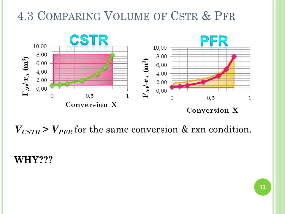 4.3 C OMPARING V OLUME OF C STR & P FR 33 V CSTR > V PFR for the same conversion & rxn condition. WHY???