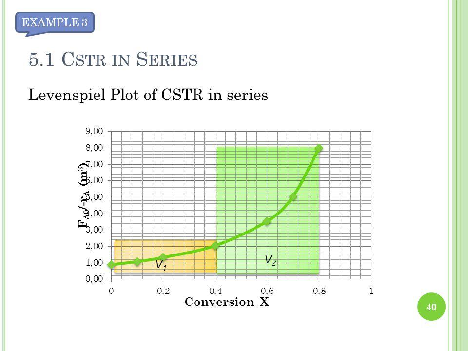 Levenspiel Plot of CSTR in series 40 V1V1 V2V2 5.1 C STR IN S ERIES EXAMPLE 3
