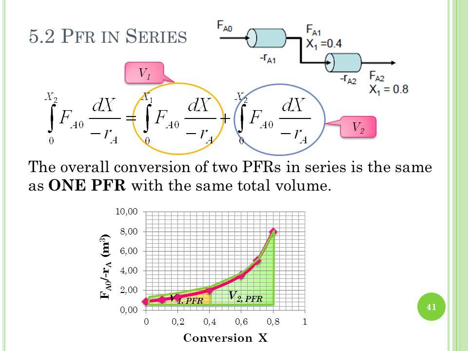5.2 P FR IN S ERIES 41 The overall conversion of two PFRs in series is the same as O NE PFR with the same total volume. V 1, PFR V 2, PFR V1V1 V1V1 V2