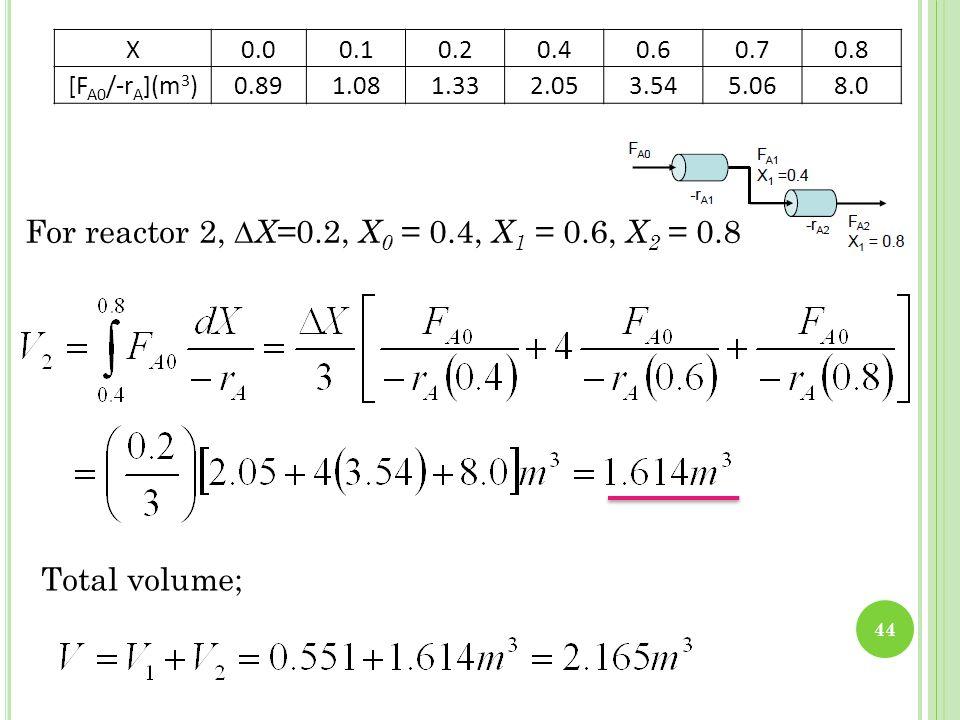 X0.00.10.20.40.60.70.8 [F A0 /-r A ](m 3 )0.891.081.332.053.545.068.0 44 For reactor 2, ∆ X =0.2, X 0 = 0.4, X 1 = 0.6, X 2 = 0.8 Total volume;