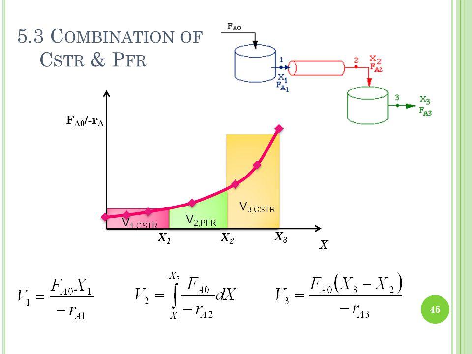 45 X1X1 X2X2 X3X3 5.3 C OMBINATION OF C STR & P FR V 1,CSTR V 2,PFR V 3,CSTR