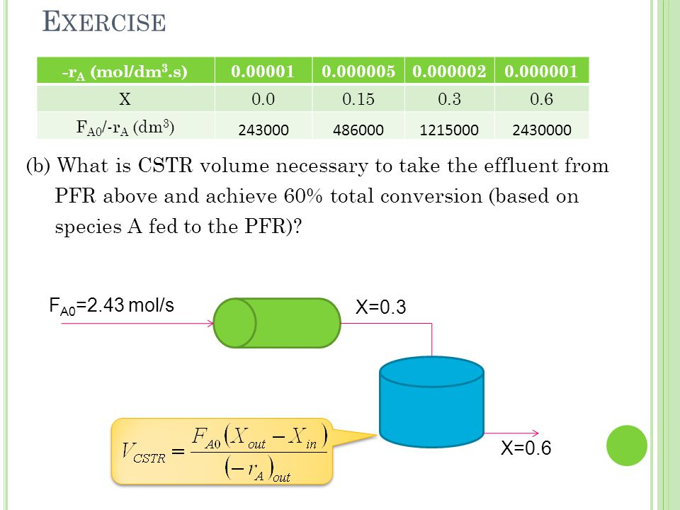 (b) What is CSTR volume necessary to take the effluent from PFR above and achieve 60% total conversion (based on species A fed to the PFR)? -r A (mol/