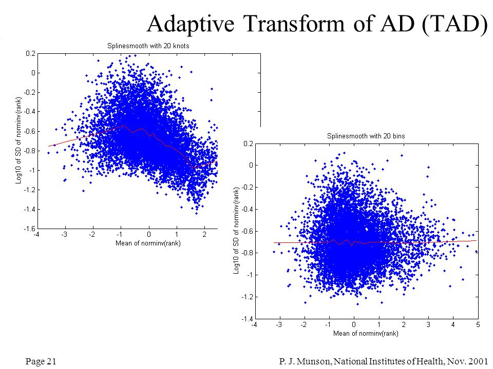 P. J. Munson, National Institutes of Health, Nov. 2001Page 21 Adaptive Transform of AD (TAD)