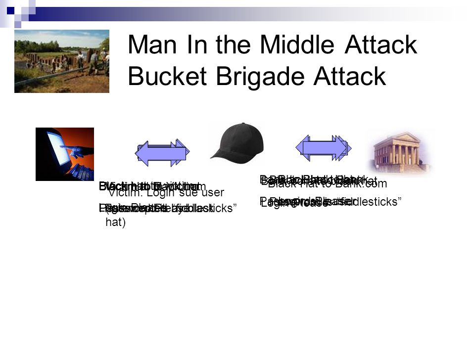 Man In the Middle Attack Bucket Brigade Attack Victim to Bank.com (intercepted by black hat) Black Hat to Bank.com Bank.com to black hat Login Please