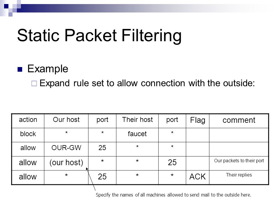 Static Packet Filtering Example  Expand rule set to allow connection with the outside: actionOur hostportTheir hostport Flagcomment block**faucet* al