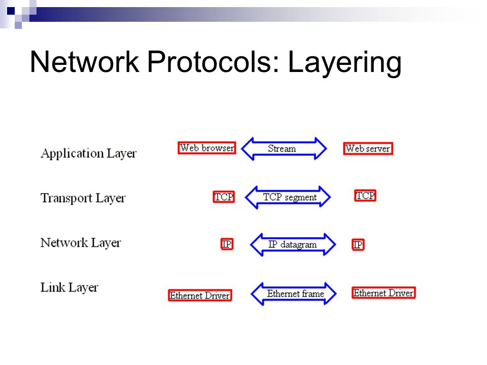 Each layer adds a header.  Application  TCP  IP  Link