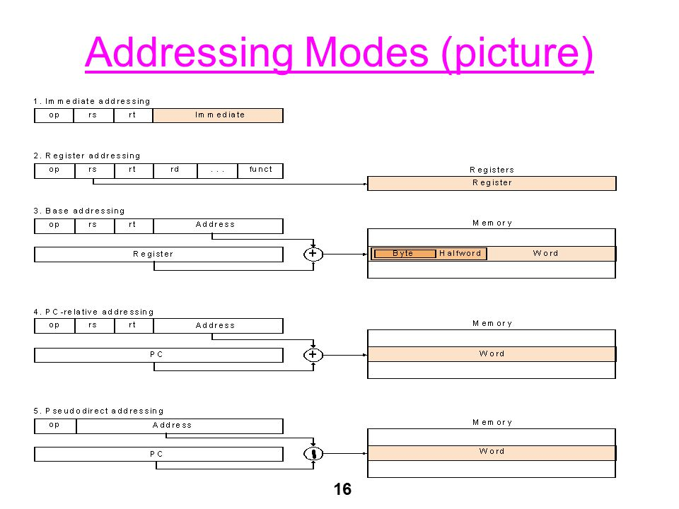 16 Addressing Modes (picture)