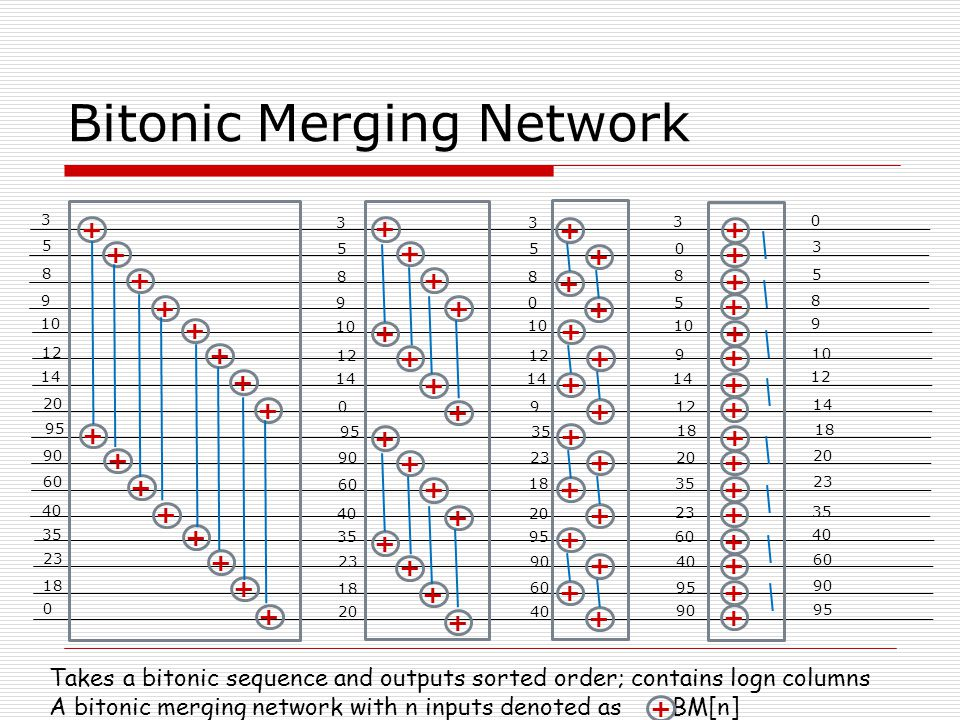 Bitonic Merging Network 3 5 8 9 10 12 14 20 95 90 60 40 35 23 18 0 + + + + + + + + + + + + + + + + 3 5 8 9 10 12 14 0 95 90 60 40 35 23 18 20 + + + + + + + + + + + + + + + + 3 5 8 0 10 12 14 9 35 23 18 20 95 90 60 40 + + + + + + + + + + + + + + + + 3 0 8 5 10 9 14 12 18 20 35 23 60 40 95 90 + + + + + + + + + + + + + + + + 0 3 5 8 9 10 12 14 18 20 23 35 40 60 90 95 Takes a bitonic sequence and outputs sorted order; contains logn columns A bitonic merging network with n inputs denoted as BM[n] +