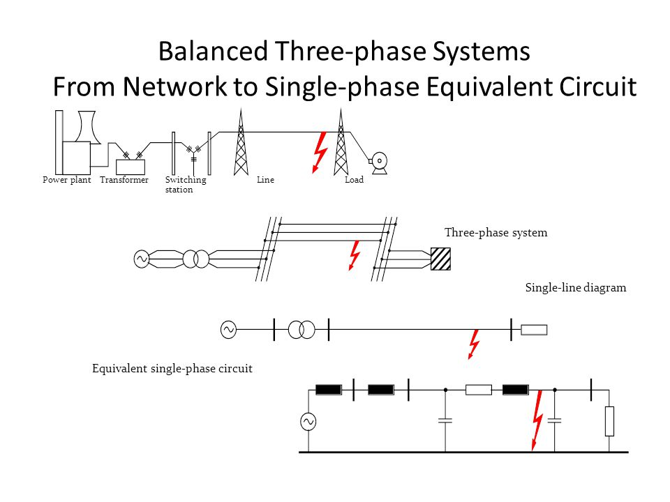 Balanced Three-phase Systems From Network to Single-phase Equivalent Circuit Power plant TransformerSwitching station LineLoad Three-phase system Single-line diagram Equivalent single-phase circuit