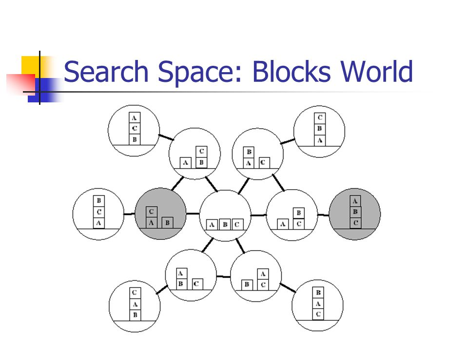 Search Space: Blocks World