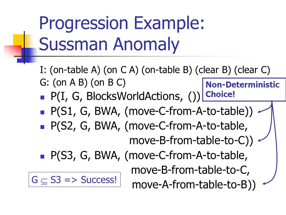 Progression Example: Sussman Anomaly I: (on-table A) (on C A) (on-table B) (clear B) (clear C) G: (on A B) (on B C) P(I, G, BlocksWorldActions, ()) P(S1, G, BWA, (move-C-from-A-to-table)) P(S2, G, BWA, (move-C-from-A-to-table, move-B-from-table-to-C)) P(S3, G, BWA, (move-C-from-A-to-table, move-B-from-table-to-C, move-A-from-table-to-B)) G  S3 => Success.