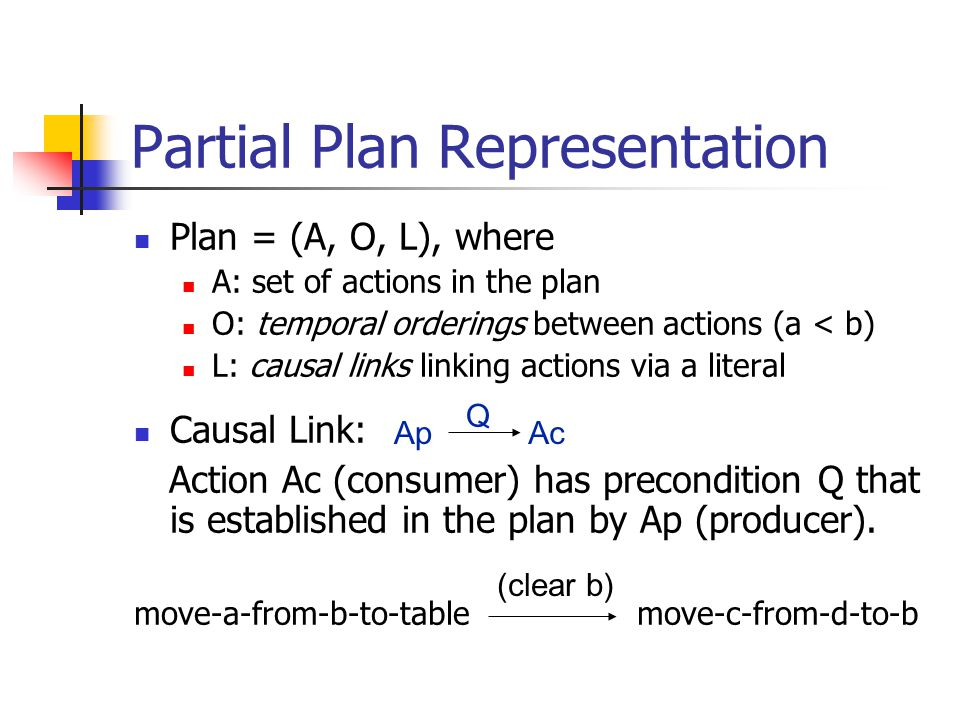Partial Plan Representation Plan = (A, O, L), where A: set of actions in the plan O: temporal orderings between actions (a < b) L: causal links linking actions via a literal Causal Link: Action Ac (consumer) has precondition Q that is established in the plan by Ap (producer).