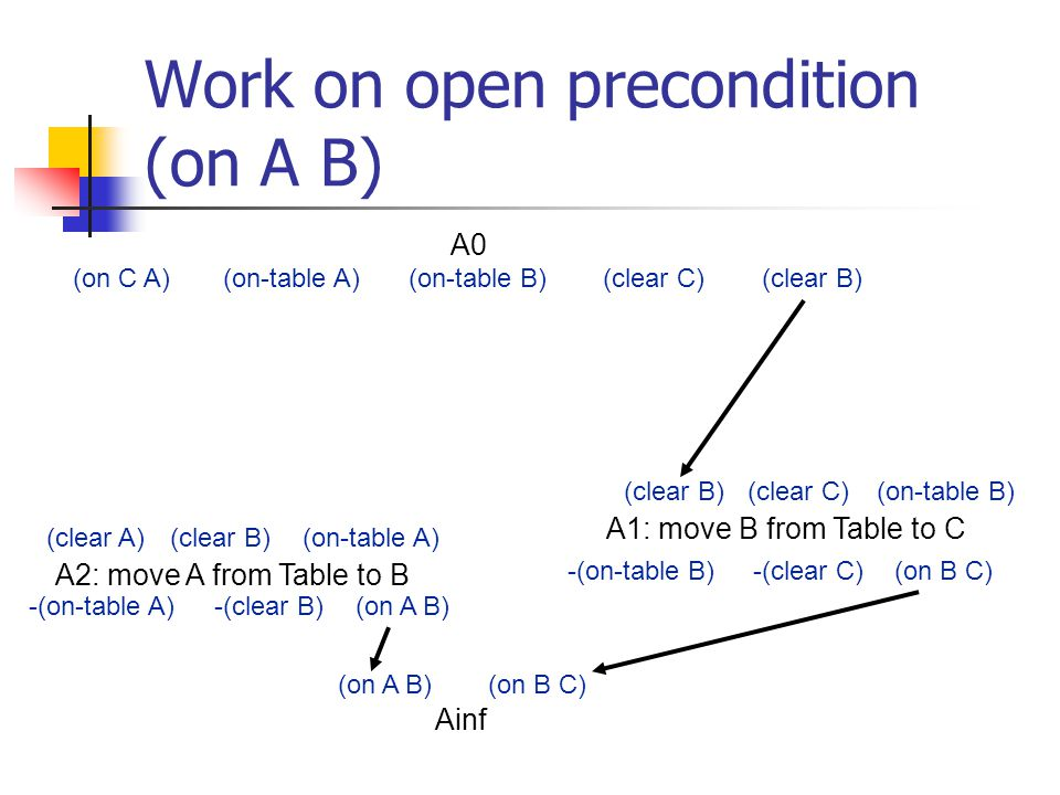 Work on open precondition (on A B) (on A B)(on B C) A2: move A from Table to B (clear A)(clear B)(on-table A) (on A B)-(on-table A)-(clear B) A0 (on C A)(on-table A)(on-table B)(clear C)(clear B) A1: move B from Table to C (on B C)-(on-table B)-(clear C) (clear B)(clear C)(on-table B) Ainf