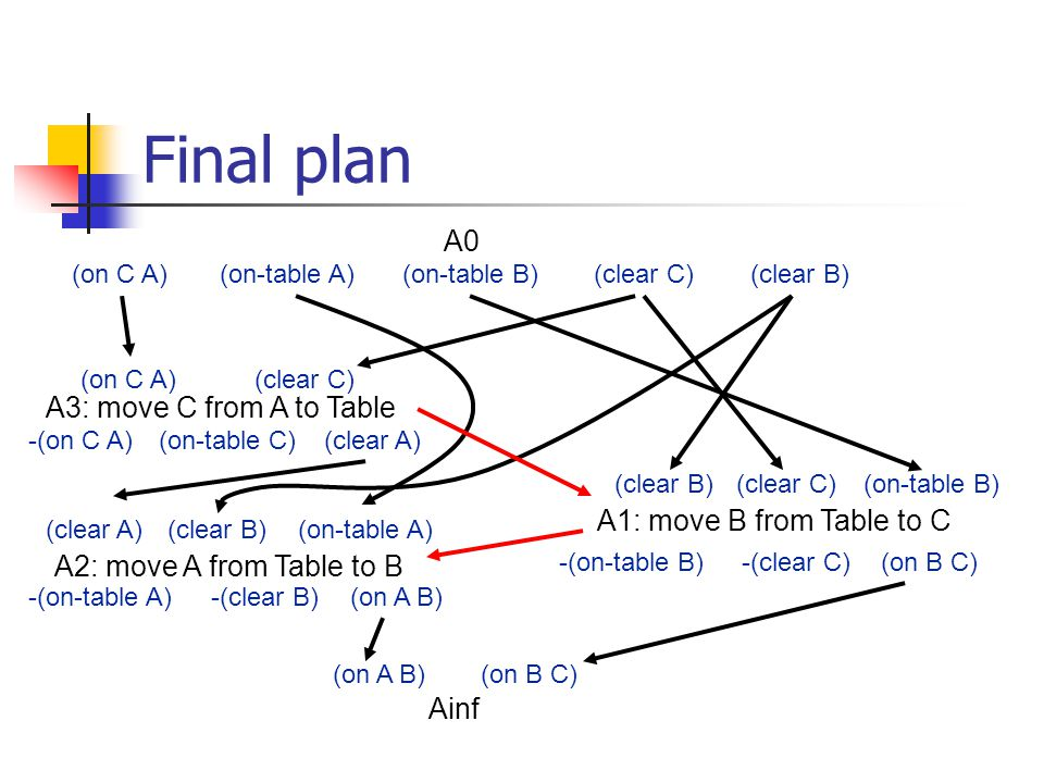 Final plan (on A B)(on B C) A2: move A from Table to B (clear A)(clear B)(on-table A) (on A B)-(on-table A)-(clear B) A3: move C from A to Table (clear C)(on C A) -(on C A)(on-table C)(clear A) A0 (on C A)(on-table A)(on-table B)(clear C)(clear B) A1: move B from Table to C (on B C)-(on-table B)-(clear C) (clear B)(clear C)(on-table B) Ainf