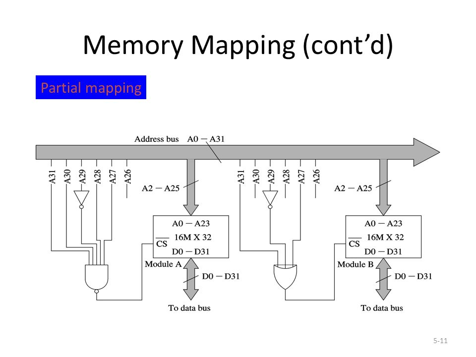 5-11 Memory Mapping (cont'd) Partial mapping