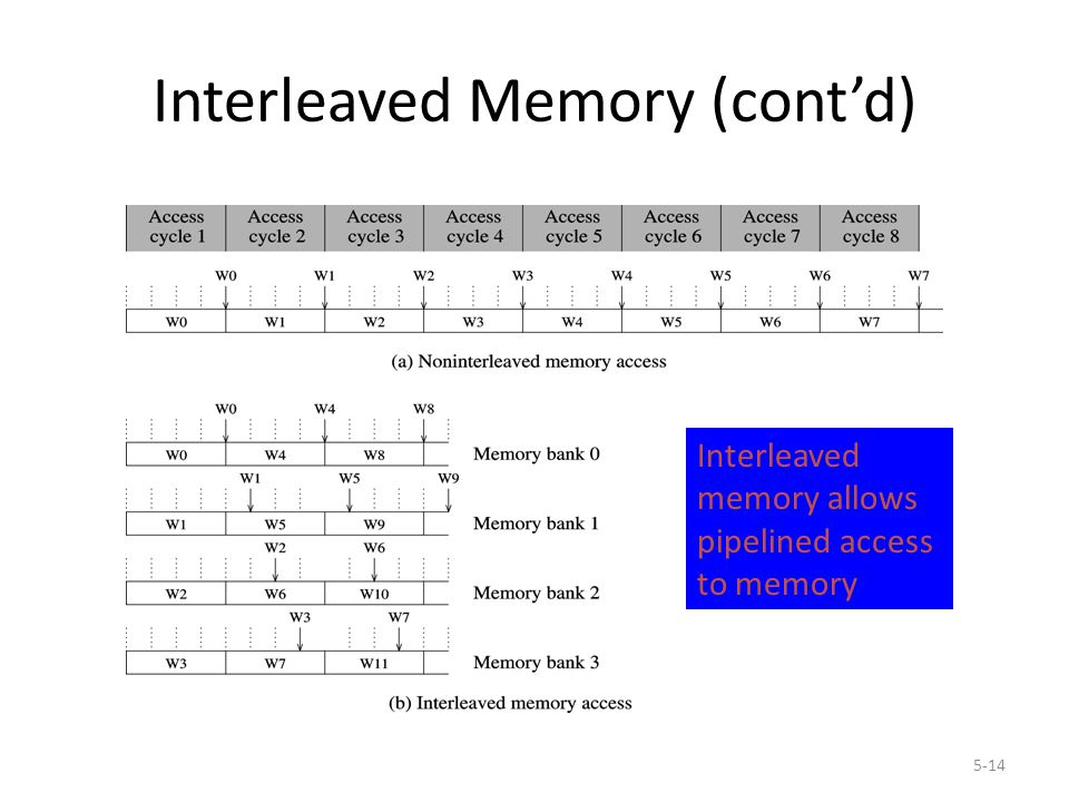 5-14 Interleaved Memory (cont'd) Interleaved memory allows pipelined access to memory
