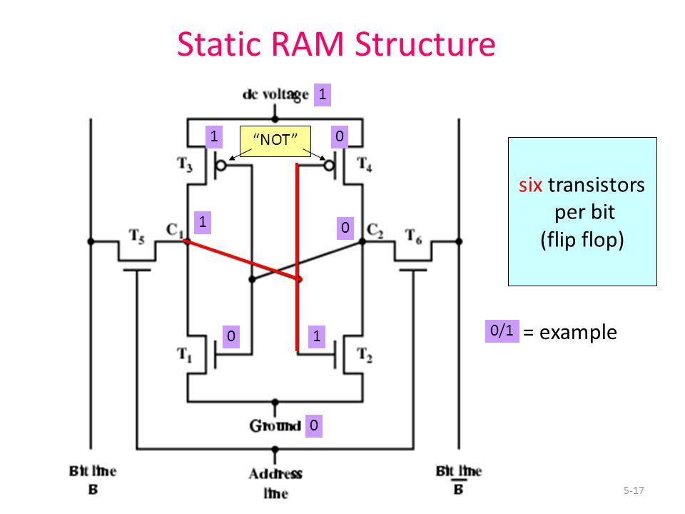 5-17 Static RAM Structure six transistors per bit (flip flop) NOT 1 1 0 0 0/1 = example 01 0 1