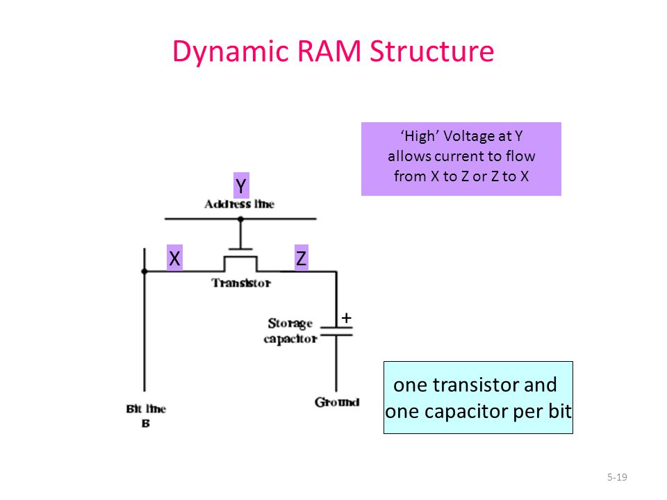 5-19 Dynamic RAM Structure one transistor and one capacitor per bit 'High' Voltage at Y allows current to flow from X to Z or Z to X X Y Z +