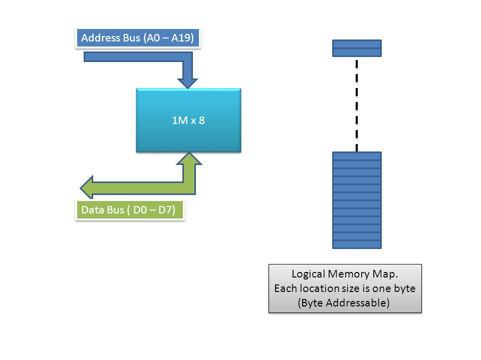 Logical Memory Map. Each location size is one byte (Byte Addressable) Logical Memory Map.