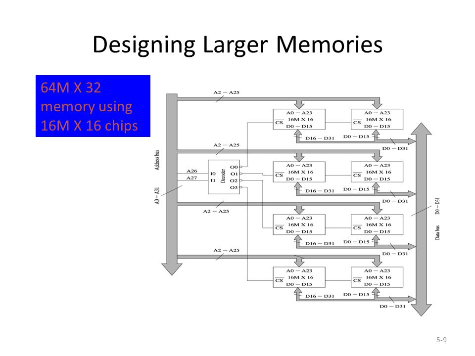 5-9 Designing Larger Memories 64M X 32 memory using 16M X 16 chips