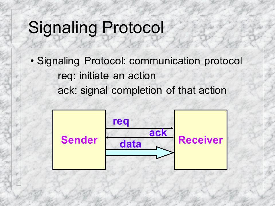 Signaling Protocol Control signaling 1.Two-phase handshaking protocol 2.