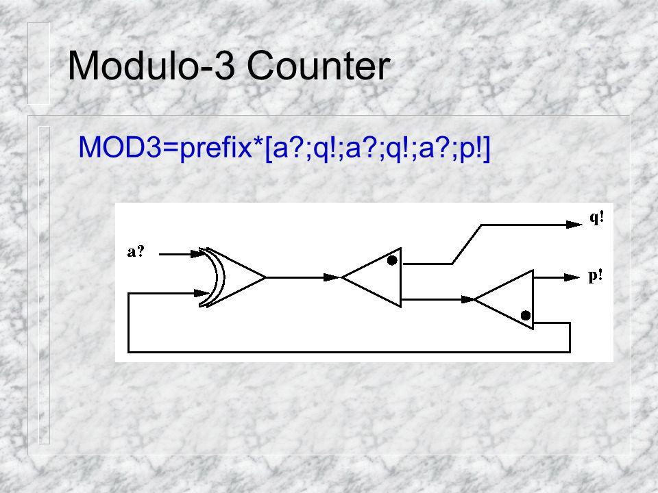 Modulo-3 Counter MOD3=prefix*[a ;q!;a ;q!;a ;p!]