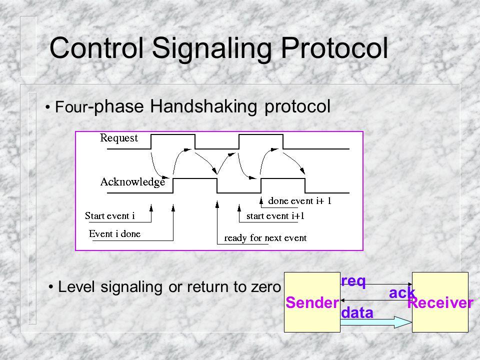 Control Signaling Protocol Two-phase Handshaking protocol Transition signaling or Non-return to zero SenderReceiver req ack data