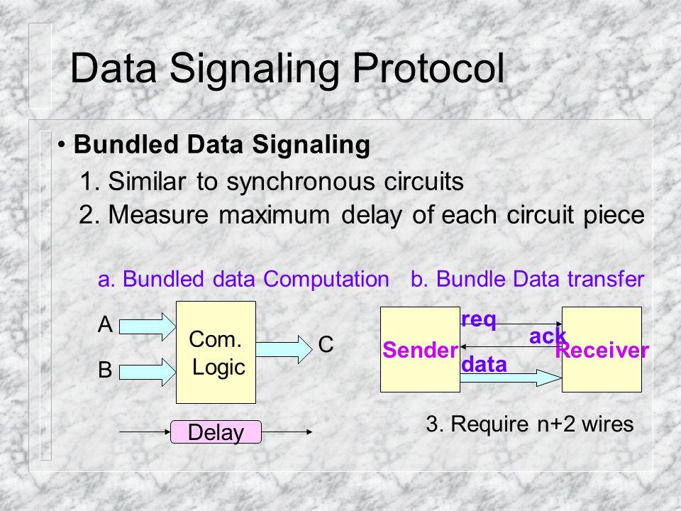 Combinational Hazards Static Hazard in Single Input Change