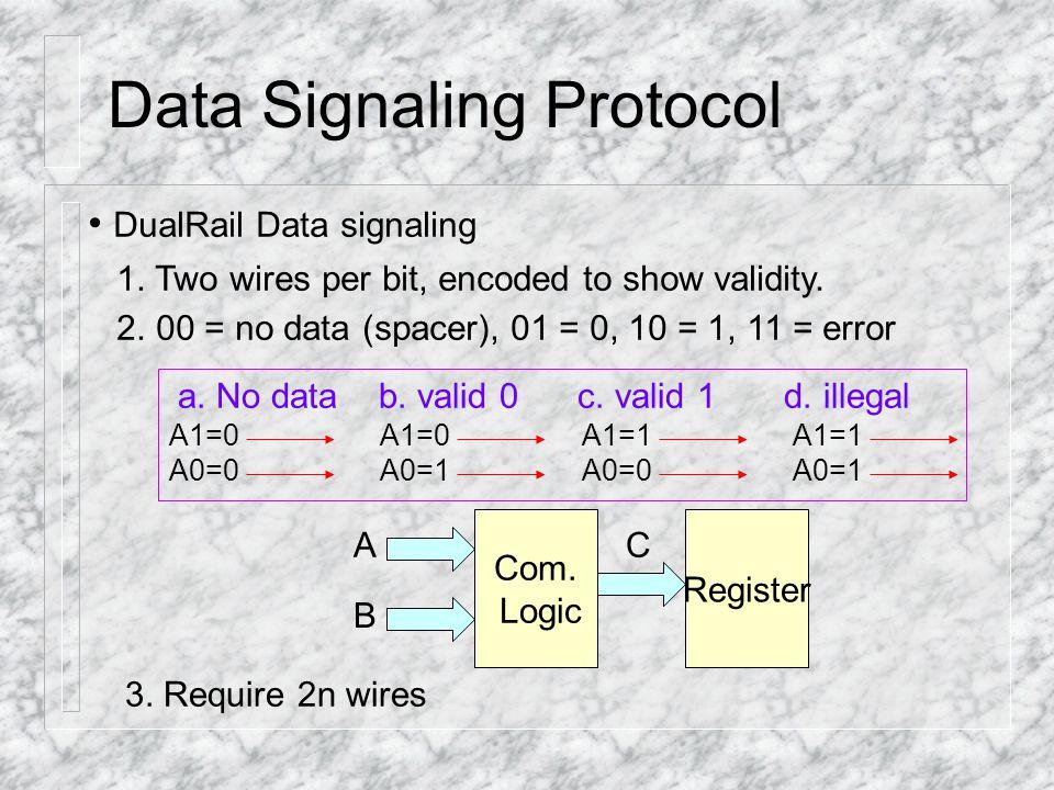 Signaling Protocol: EX Bundling Constraint VS Delay-Insensitive adders