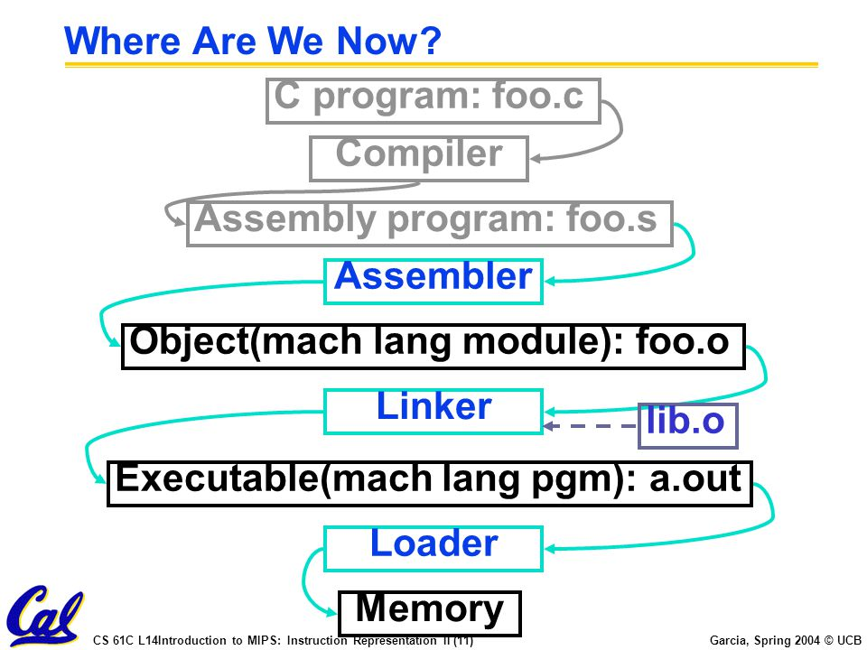 CS 61C L14Introduction to MIPS: Instruction Representation II (11) Garcia, Spring 2004 © UCB Where Are We Now.