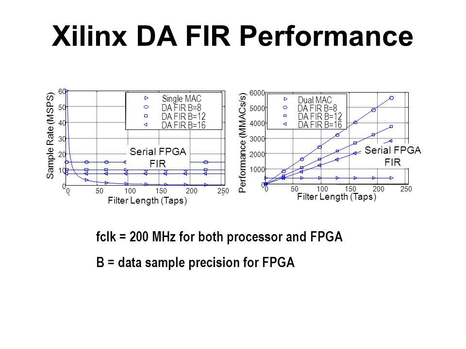fclk = 200 MHz for both processor and FPGA B = data sample precision for FPGA Xilinx DA FIR Performance 050100150200250 0 1000 2000 3000 4000 5000 600
