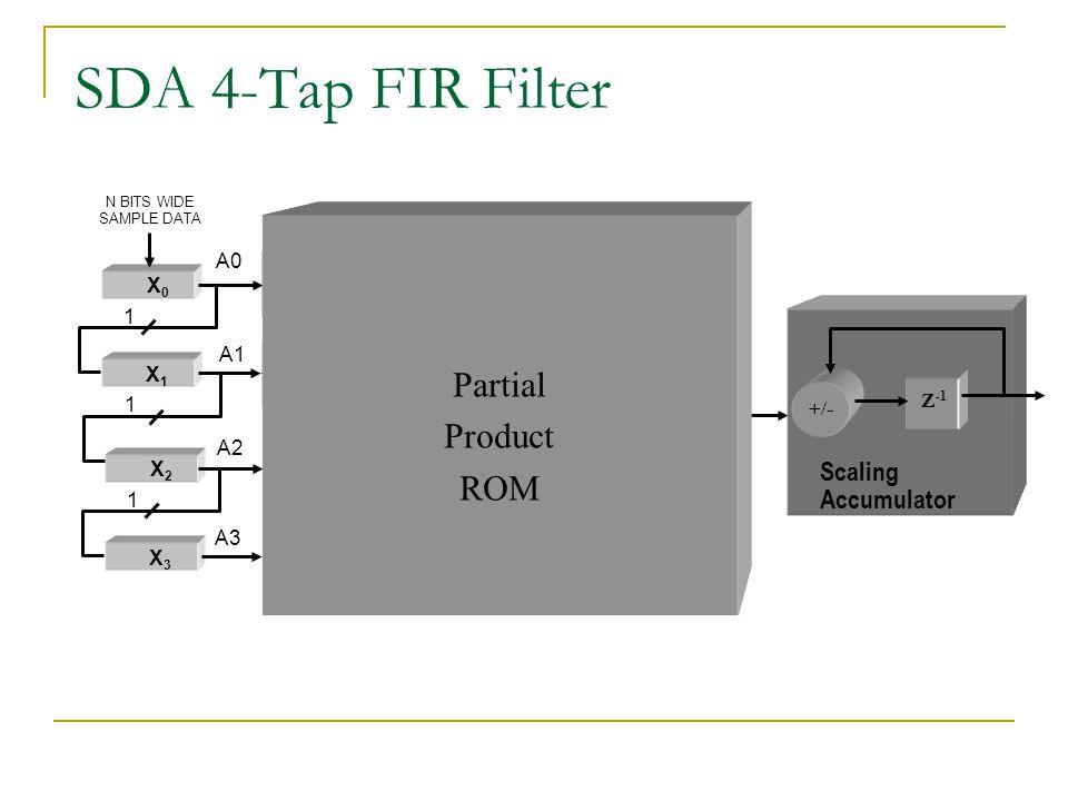 0000...0 C3C3 + SDA 4-Tap FIR Filter X0X0 0000...0 C0C0 X1X1 A0 A1 N BITS WIDE SAMPLE DATA 0000...0 C1C1 + +/- Z -1 Scaling Accumulator 1 X2X2 0000...