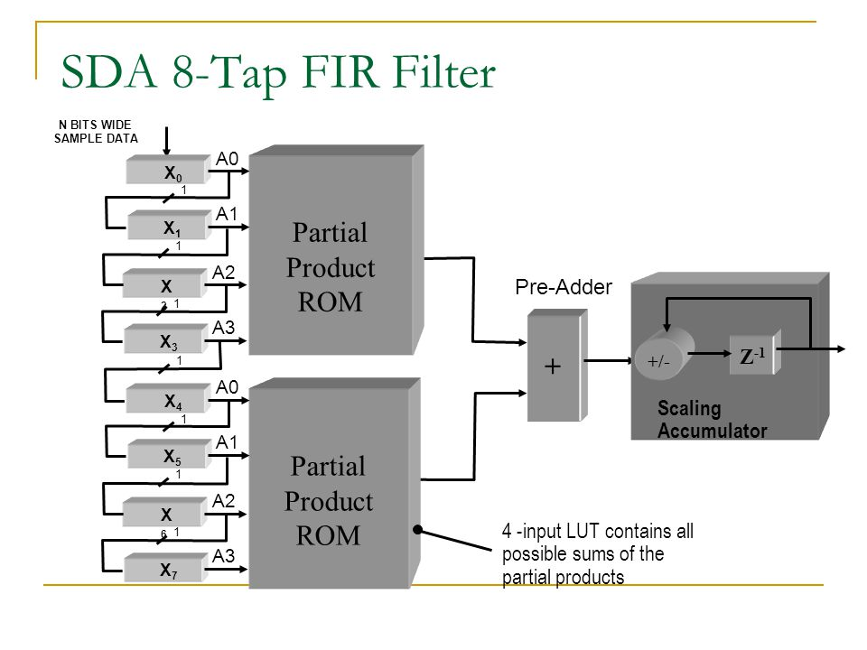 fclk = 200 MHz for both processor and FPGA B = data sample precision for FPGA Xilinx DA FIR Performance 050100150200250 0 1000 2000 3000 4000 5000 6000 Filter Length (Taps) Performance (MMACs/s) Serial FPGA FIR Dual MAC DA FIR B=8 DA FIR B=12 DA FIR B=16 10 20 30 40 50 60 Sample Rate (MSPS) Single MAC DA FIR B=8 DA FIR B=12 DA FIR B=16 050100150200250 0 Serial FPGA FIR Filter Length (Taps)
