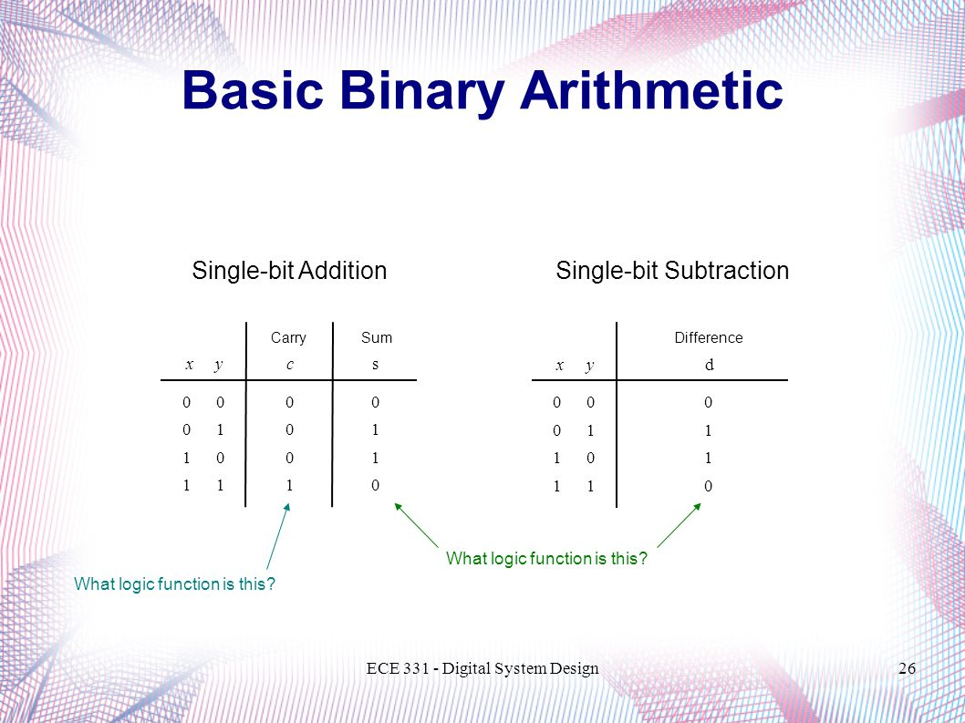 ECE 331 - Digital System Design26 Basic Binary Arithmetic Single-bit AdditionSingle-bit Subtraction s 0 1 1 0 c 0 0 0 1 xy 0 0 1 1 0 1 0 1 Carry Sum d