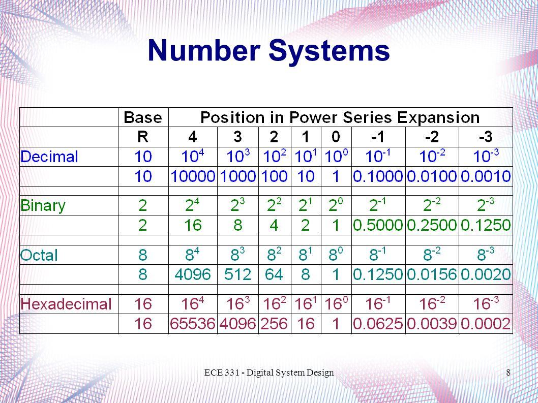 ECE 331 - Digital System Design8 Number Systems